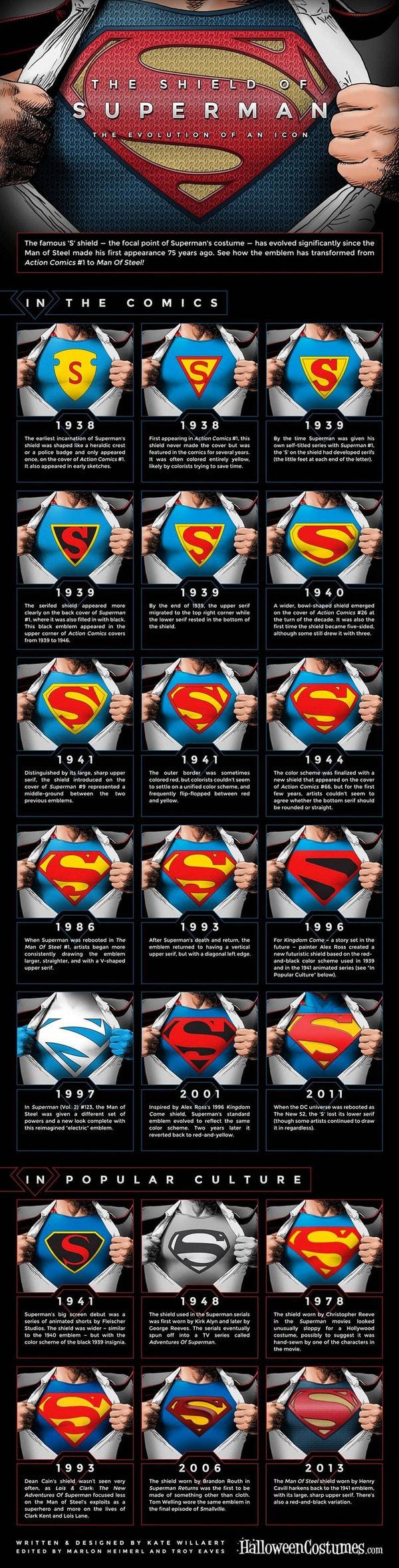 aetherconcept-evolution-logos-superman