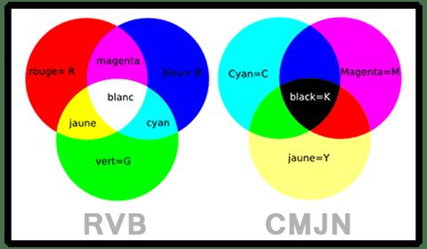 RVB CMJN