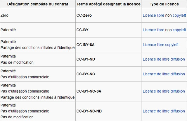 aetherconcept-differentes-licences-creatives-commons