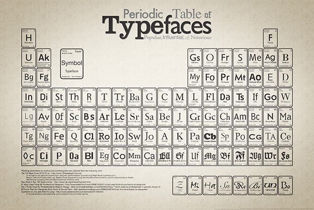 aetherconcept-periodic-table-typefaces-small